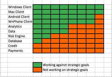 Agile Tools don't fix problems, they reveal them.