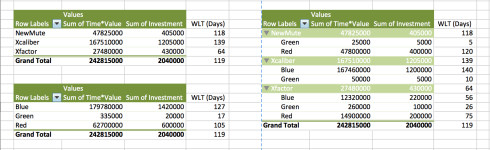 WLT Pivot Tables