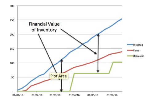 Financial Value of Inventory
