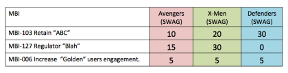 Agile Gantt Swag Estimates
